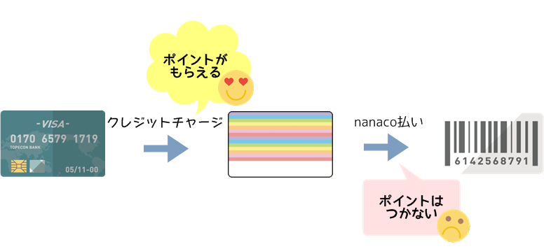 nanacoへクレジットチャージ