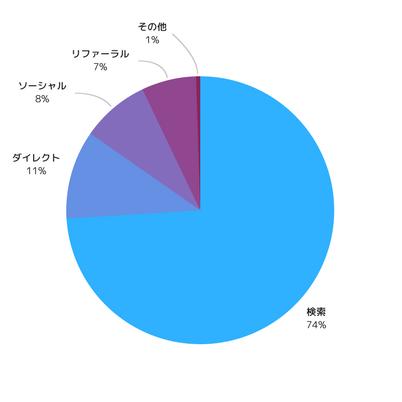 流入の割合
