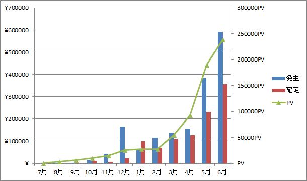 2018年6月の収益